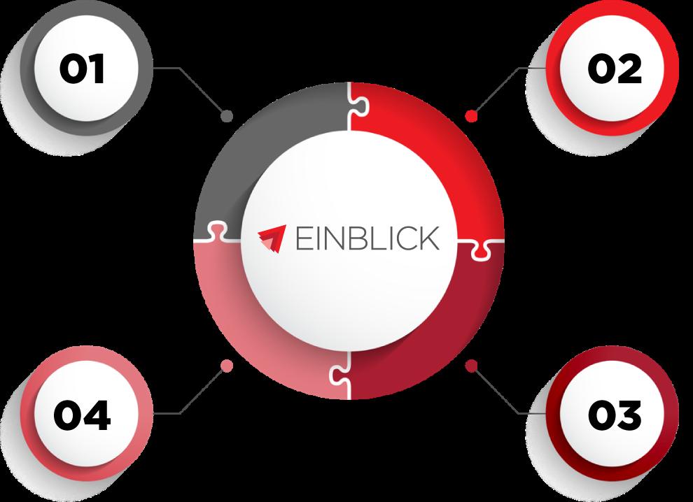 EINBLICK B2B Branding Strategies