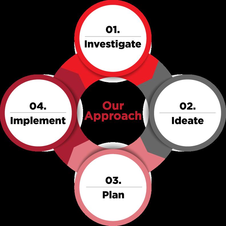 EINBLICK B2B Marketing Approach | B2B Marketing Strategies & Solutions